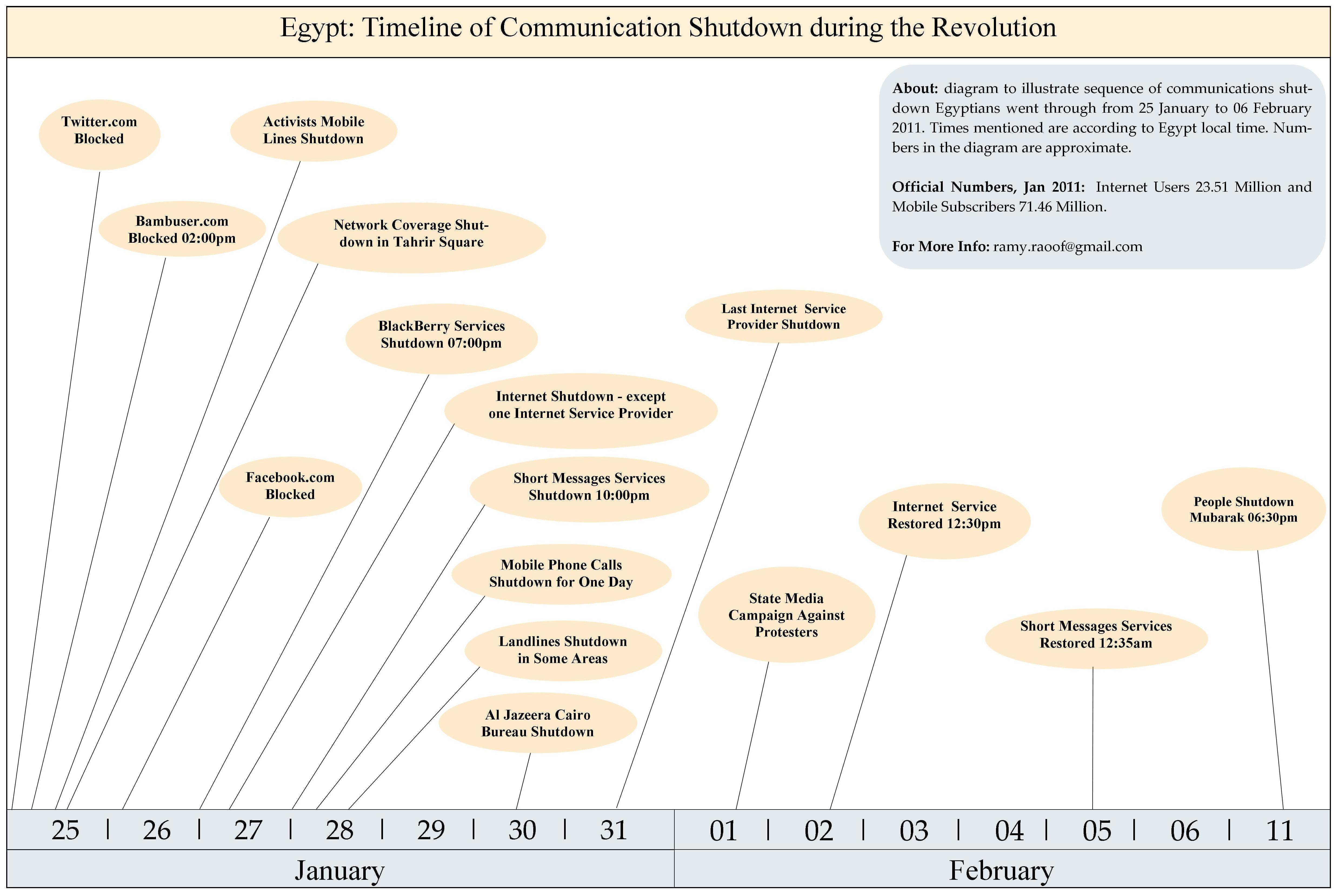 Egypt: Timeline of Communication Shutdown during the Revolution ...