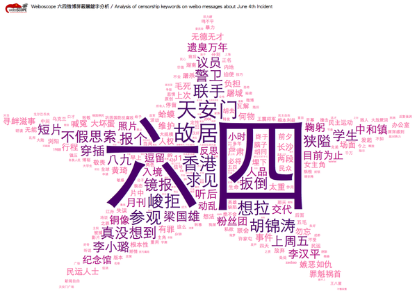 The Weiboscope project collected a large number of censored tweets in Sina Weibo, analyzed the censored terms and visualized them into a star-shaped word cloud.