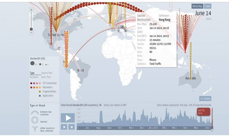 Digital attack map, June 14. Destination: Hong Kong.