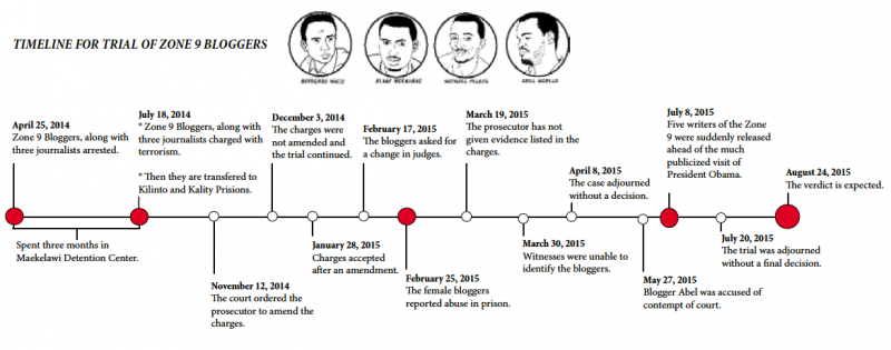 Timeline of Zone9 case by Endalk Chala.